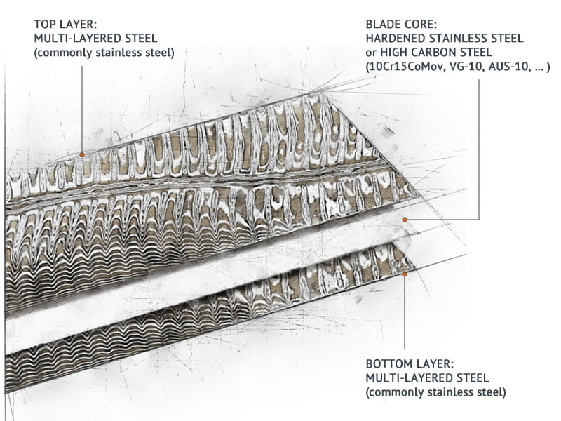 Steel Layers Forming a Damascus Knife - Illustration Diagram